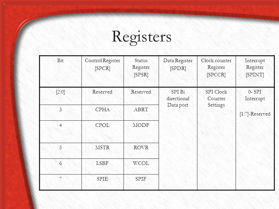 Registers Bit Control Register [SPCR] Status Register [SPSR]